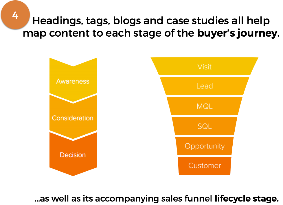 slide_4--sales_funnel.png
