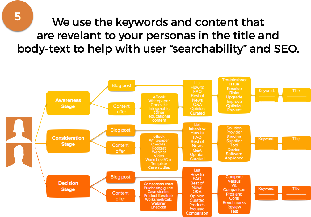 slide_5--mapping_content_to_stages.png